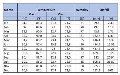 El clima en Dominical