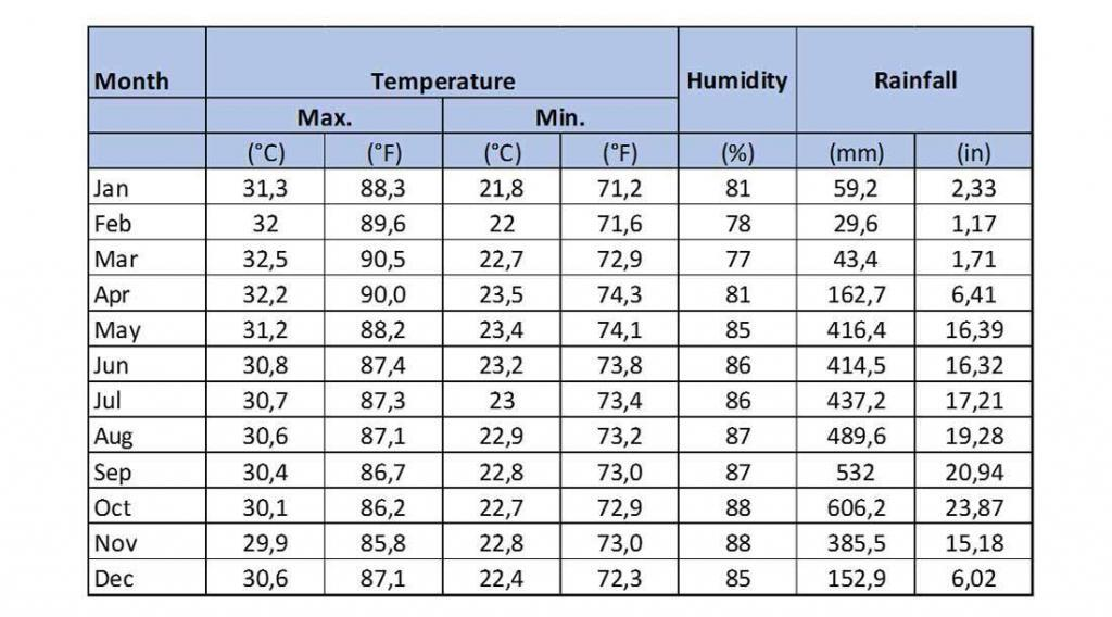 Dominical weather statistics